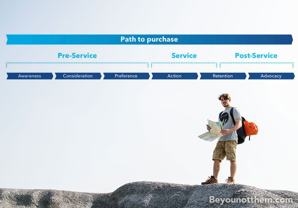 Your brands external communications path to purchase